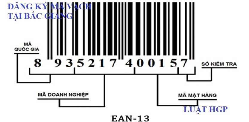Đăng ký mã vạch sản phẩm tại Bắc Giang